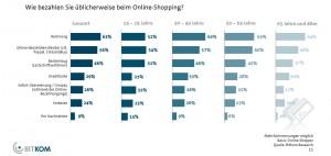 Bezahlsystem_online-shopping_2014_bitkom