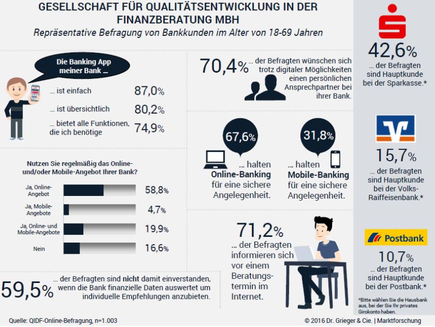 QIDF-Online-Kundenumfrage - Studie Digitalisierung